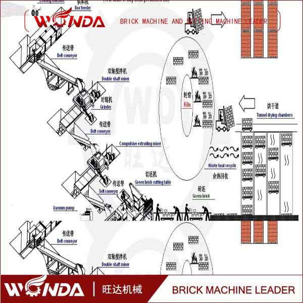WANGDA Machinery Factory